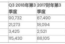 Protolabs 2018第三季度财务业绩创纪录