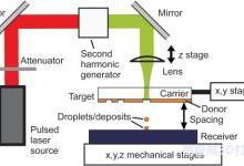 新3D打印技术允许激光设备逐滴打印金属结构