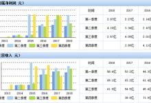 中国动力Q3营收增长近7成