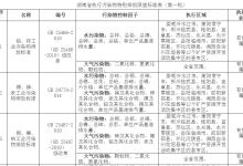 湖南第一批执行污染物特别排放限值