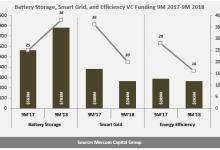 1-9月储能电池公司风险投资资金增加39%