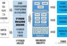 浅析先河环保的网格化监测系统