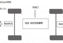 结构电动车如何打败锂硫固态电池