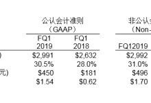 希捷发布2019财年第一财季财务报告