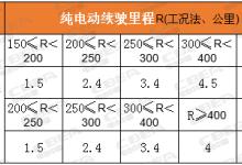 明年动力电池系统能量密度低于140Wh/kg或将拿不到补贴