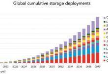 2040年全球能源存储装机容量有望增至942吉瓦