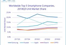 受新兴手机市场影响 三星出货量走低
