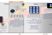 MiniLED显示技术和市场发展分析