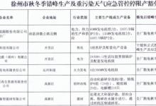 徐州秋冬季错峰生产及重污染天气应急管控豁免企业名单