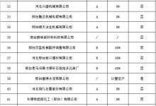 """邢台""""三区一县""""秋冬季重点行业差异化错峰生产企业名单"""