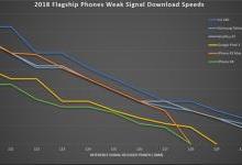 iPhone XS Max/三星Note 9等LTE下载速度测试