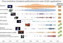 VCSEL全球专利全景分析