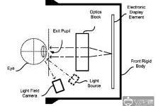Oculus将采用光场相机进行眼动追踪