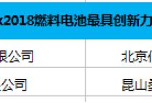 【揭晓】维科杯·OFweek 2018中国氢能行业年度评选获奖名单出炉!