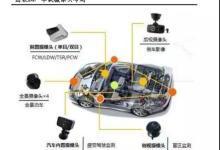 全球车载摄像头厂商清单之中国车载摄像头产业链梳理
