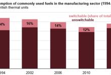 美国制造商短期燃料转换能力持续下降