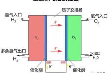 深度 | 燃料电池全面分析(产业篇)
