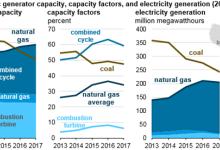 PJM公司将让更多的天然气发电量上网