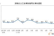 10月规模以上工业增加值增长5.9%