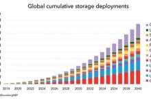 【预测】2018年至2030年锂离子电池价格将跌52%