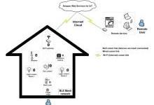 IoT应用设计方案浅析