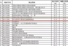 石墨承载盘进口税率由15%降至10%