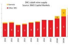 嘉能可刚果钴矿产量停止供应