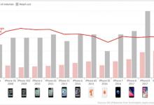 iPhone XS并非利润最高的苹果手机