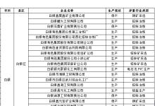 甘肃省涉重金属行业企业名单