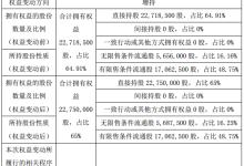 聚科照明实控人增持3万股 持股比例变为65%