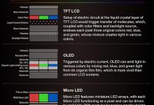 Micro LED普及之路到底还有多远?