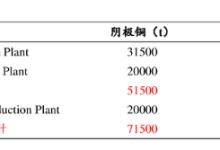 钴料扩产欲至万吨级!Chemaf挑战嘉能可钴业霸权