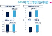 意法半导体:中国是ST发展最快的市场