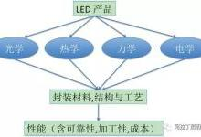 LED封装结构、工艺发展现状及趋势