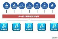 钱军博士畅谈普元数据资源云服务平台