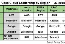 Synergy调研:AWS仍然主导公有云市场