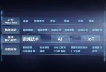 详解京东数字科技三大技术能力