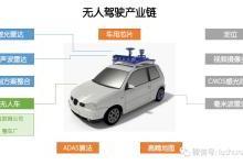 产业链:无人驾驶,这些干货你应该知道