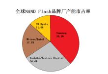 3D NAND蚀刻逐步明朗化