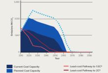探讨燃煤发电产业资本的退出管理