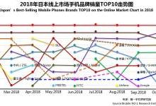 2018年10月日本畅销手机市场分析报告