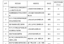 上海循环经济发展和资源利用扶持项目