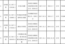 苏大维格在微纳光学领域获得10项专利证书