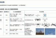 深圳试点无人机飞行管理的意义何在?