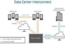 如何为数据中心互连规划网络测试策略
