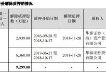 厚普股份實控人解除9299萬股股權質押