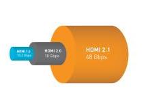 HDMI 2.1都来了,16K分辨率电视还远吗?