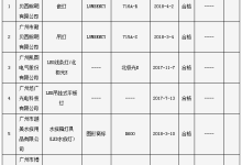 广州抽查:3批次照明光源及灯具产品不合格