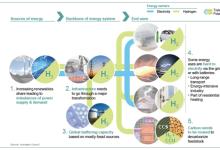 【深度解读】氢能如何推动能源转型