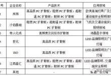 PC扩散板技术、市场现状及发展趋势